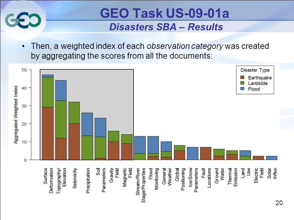 GEO Task US-09-01a Disasters SBA – Results Then, a weighted index of each observation category was created by aggregating the scores from all the documents: 20