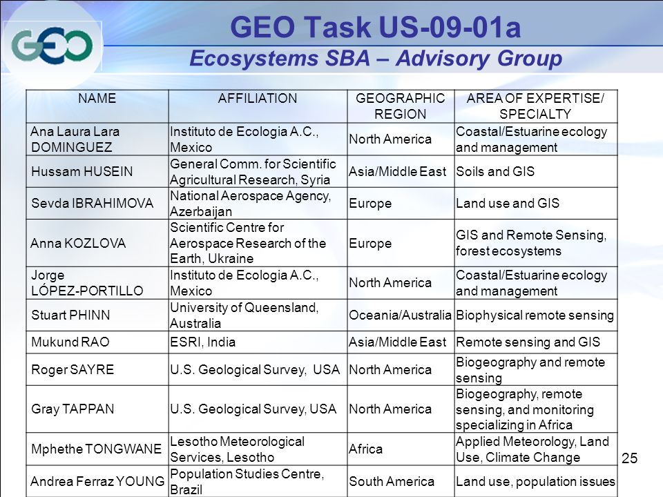 GEO Task US-09-01a Ecosystems SBA – Advisory Group NAMEAFFILIATIONGEOGRAPHIC REGION AREA OF EXPERTISE/ SPECIALTY Ana Laura Lara DOMINGUEZ Instituto de Ecologia A.C., Mexico North America Coastal/Estuarine ecology and management Hussam HUSEIN General Comm.