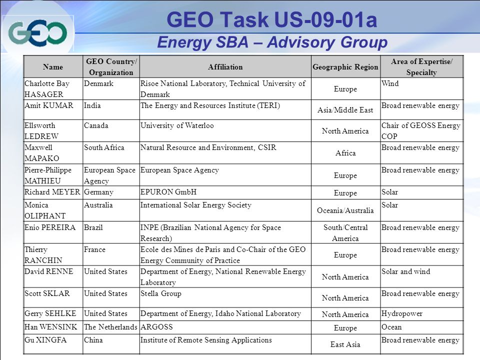 35 GEO Task US-09-01a Energy SBA – Advisory Group Name GEO Country/ Organization AffiliationGeographic Region Area of Expertise/ Specialty Charlotte Bay HASAGER Denmark Risoe National Laboratory, Technical University of Denmark Europe Wind Amit KUMARIndiaThe Energy and Resources Institute (TERI) Asia/Middle East Broad renewable energy Ellsworth LEDREW CanadaUniversity of Waterloo North America Chair of GEOSS Energy COP Maxwell MAPAKO South AfricaNatural Resource and Environment, CSIR Africa Broad renewable energy Pierre-Philippe MATHIEU European Space Agency Europe Broad renewable energy Richard MEYERGermanyEPURON GmbH Europe Solar Monica OLIPHANT AustraliaInternational Solar Energy Society Oceania/Australia Solar Enio PEREIRABrazil INPE (Brazilian National Agency for Space Research) South/Central America Broad renewable energy Thierry RANCHIN France Ecole des Mines de Paris and Co-Chair of the GEO Energy Community of Practice Europe Broad renewable energy David RENNEUnited States Department of Energy, National Renewable Energy Laboratory North America Solar and wind Scott SKLARUnited StatesStella Group North America Broad renewable energy Gerry SEHLKEUnited StatesDepartment of Energy, Idaho National Laboratory North America Hydropower Han WENSINKThe NetherlandsARGOSS Europe Ocean Gu XINGFAChinaInstitute of Remote Sensing Applications East Asia Broad renewable energy