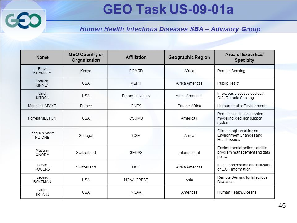 GEO Task US-09-01a Human Health Infectious Diseases SBA – Advisory Group Name GEO Country or Organization AffiliationGeographic Region Area of Expertise/ Specialty Erick KHAMALA KenyaRCMRDAfricaRemote Sensing Patrick KINNEY USAMSPHAfrica AmericasPublic Health Uriel KITRON USAEmory UniversityAfrica Americas Infectious diseases ecology, GIS, Remote Sensing Murielle LAFAYEFranceCNESEurope-AfricaHuman Health -Environment Forrest MELTONUSACSUMBAmericas Remote sensing, ecosystem modeling, decision support system Jacques André NDIONE SenegalCSEAfrica Climatologist working on Environment Changes and Health issues Masami ONODA SwitzerlandGEOSSInternational Environmental policy, satellite program management and data policy David ROGERS SwitzerlandHCFAfrica Americas In-situ observation and utilization of E.O.