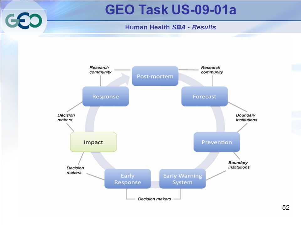GEO Task US-09-01a Human Health SBA - Results 52