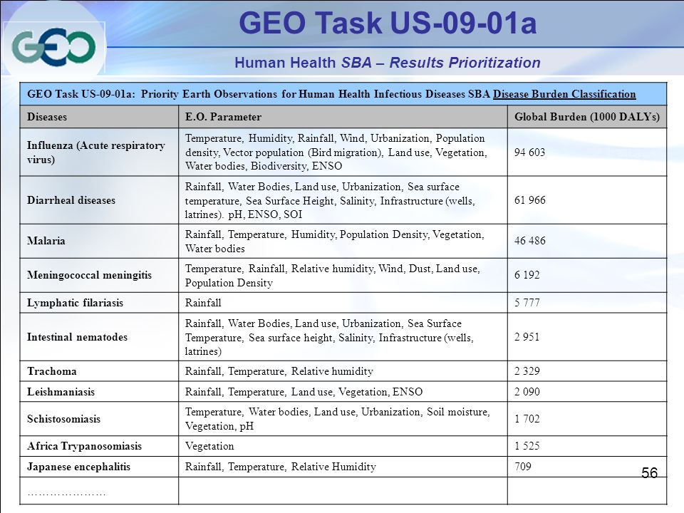 GEO Task US-09-01a Human Health SBA – Results Prioritization GEO Task US-09-01a: Priority Earth Observations for Human Health Infectious Diseases SBA Disease Burden Classification DiseasesE.O.