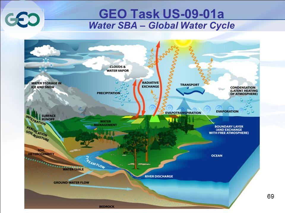 GEO Task US-09-01a Water SBA – Global Water Cycle 69