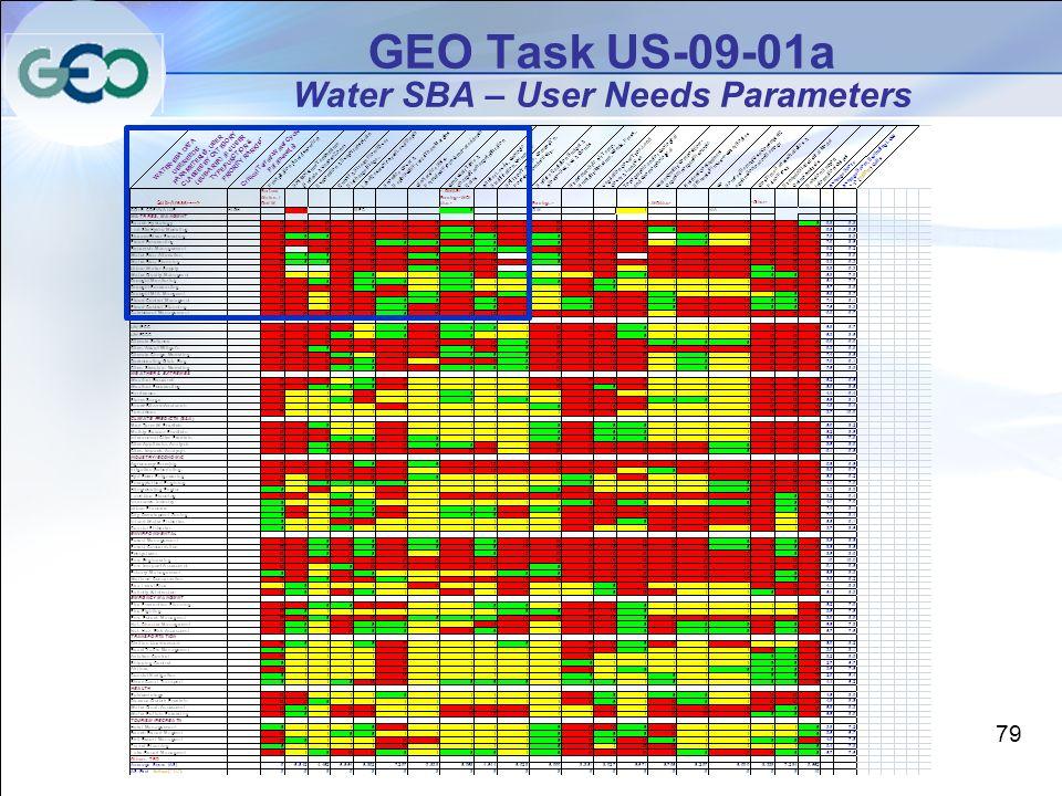 GEO Task US-09-01a Water SBA – User Needs Parameters 79