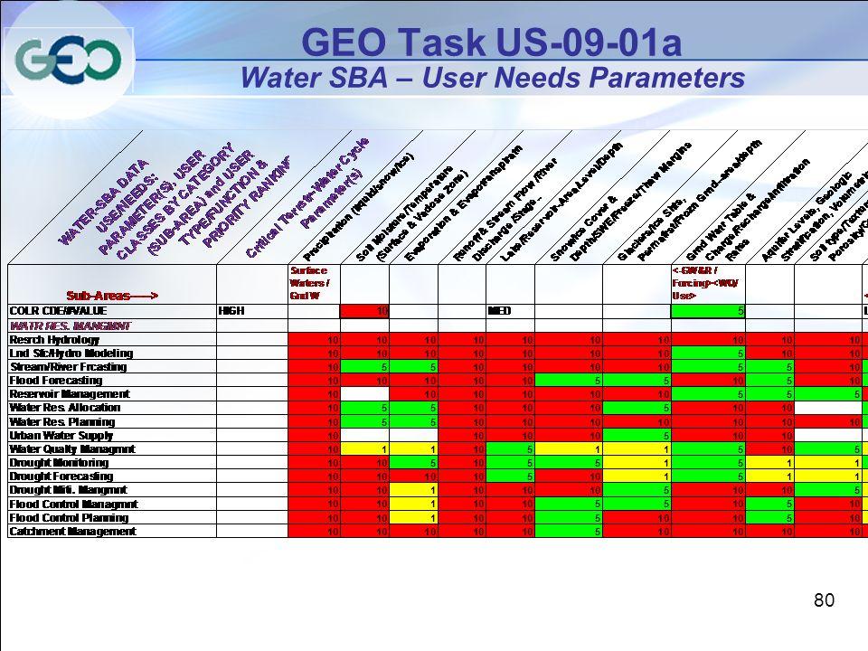 GEO Task US-09-01a Water SBA – User Needs Parameters 80