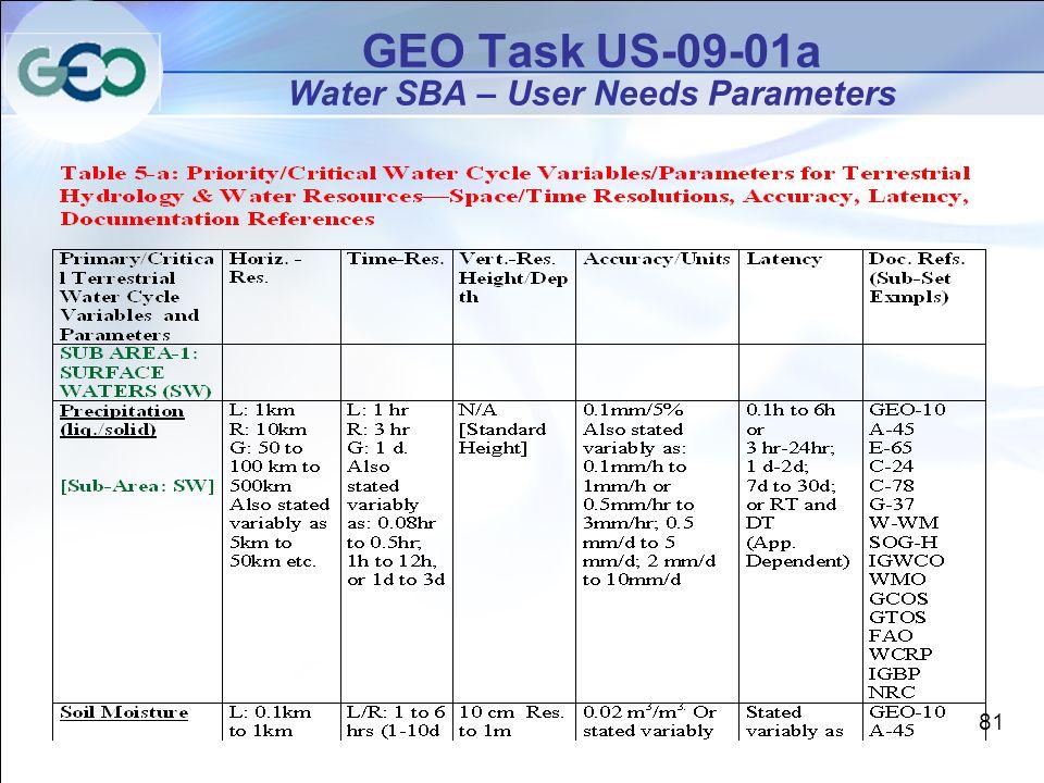 GEO Task US-09-01a Water SBA – User Needs Parameters 81