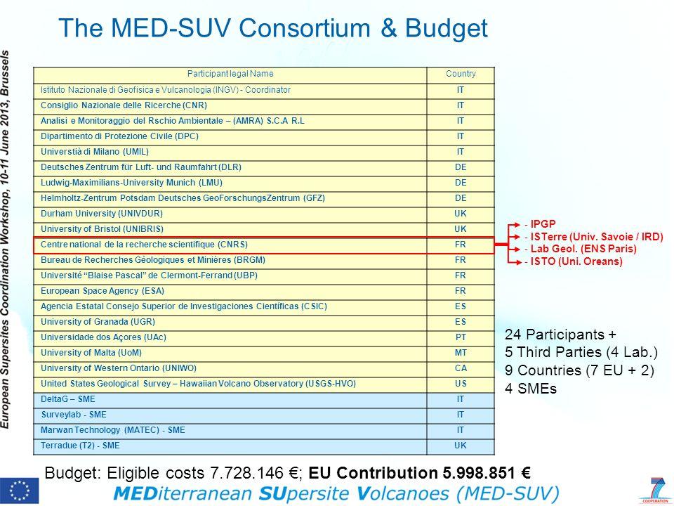 The MED-SUV Consortium & Budget Participant legal NameCountry Istituto Nazionale di Geofisica e Vulcanologia (INGV) - CoordinatorIT Consiglio Nazional