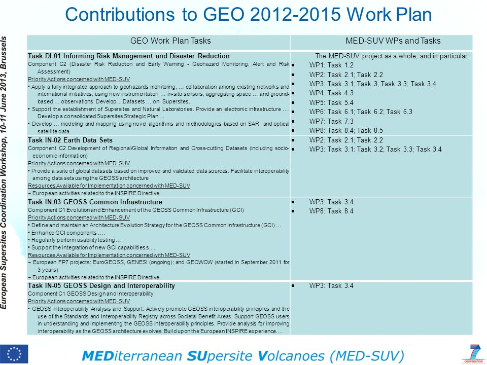 Contributions to GEO 2012-2015 Work Plan GEO Work Plan TasksMED-SUV WPs and Tasks Task DI-01 Informing Risk Management and Disaster Reduction Componen