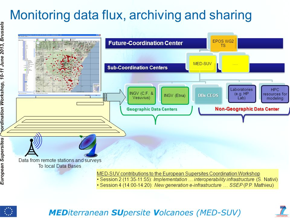 Future-Coordination Center Sub-Coordination Centers Monitoring data flux, archiving and sharing EPOS WG2 TS MED-SUV INGV (C.F.