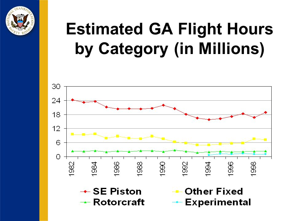Estimated GA Flight Hours by Category (in Millions)