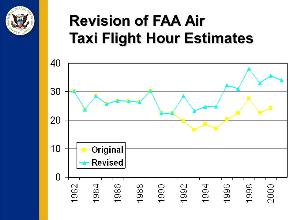 Revision of FAA Air Taxi Flight Hour Estimates