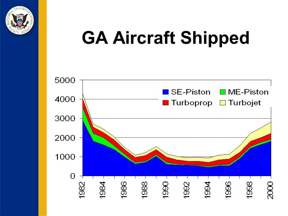 GA Aircraft Shipped