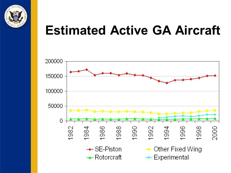 Estimated Active GA Aircraft