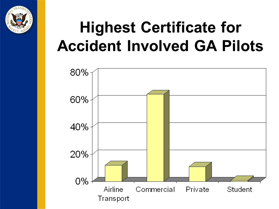 Highest Certificate for Accident Involved GA Pilots