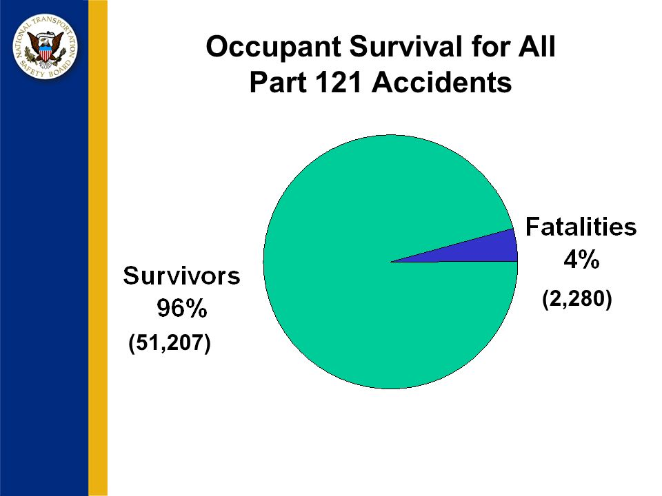 Occupant Survival for All Part 121 Accidents (51,207) (2,280)