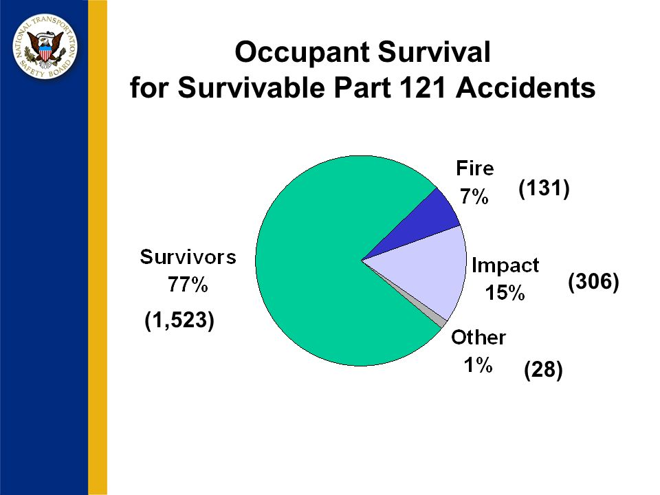 Occupant Survival for Survivable Part 121 Accidents (1,523) (28) (306) (131)