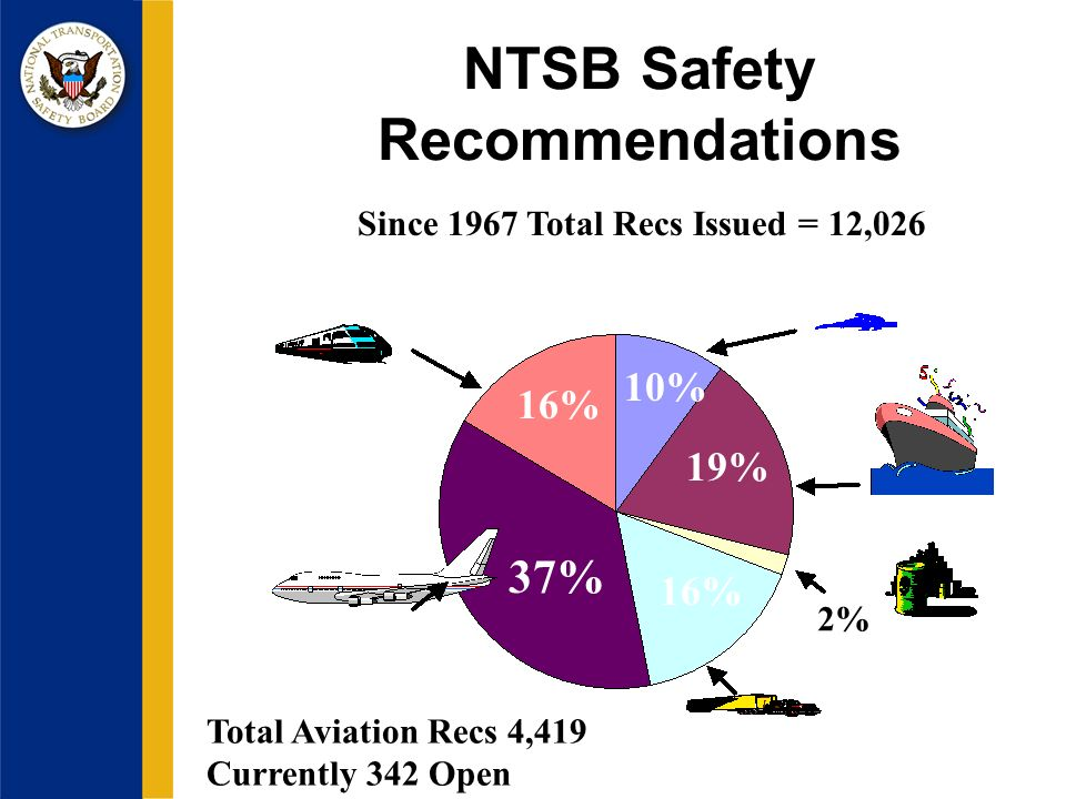 NTSB Safety Recommendations 16% 10% 19% 16% 37% 2% Since 1967 Total Recs Issued = 12,026 Total Aviation Recs 4,419 Currently 342 Open