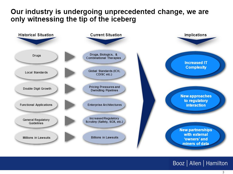 3 Drugs, Biologics, & Combinational Therapies Drugs Current Situation New partnerships with external owners and miners of data Increased IT Complexity New approaches to regulatory interaction Global Standards (ICH, CDISC etc.) Local Standards Pricing Pressures and Dwindling Pipelines Double Digit Growth Enterprise Architectures Functional Applications Increased Regulatory Scrutiny (Safety, SOX, etc.) General Regulatory Guidelines Our industry is undergoing unprecedented change, we are only witnessing the tip of the iceberg Billions in Lawsuits Millions in Lawsuits Historical SituationImplications
