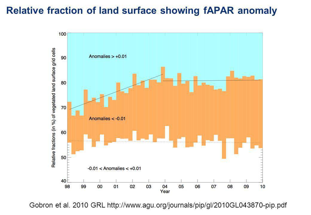 Relative fraction of land surface showing fAPAR anomaly Gobron et al. 2010 GRL http://www.agu.org/journals/pip/gl/2010GL043870-pip.pdf
