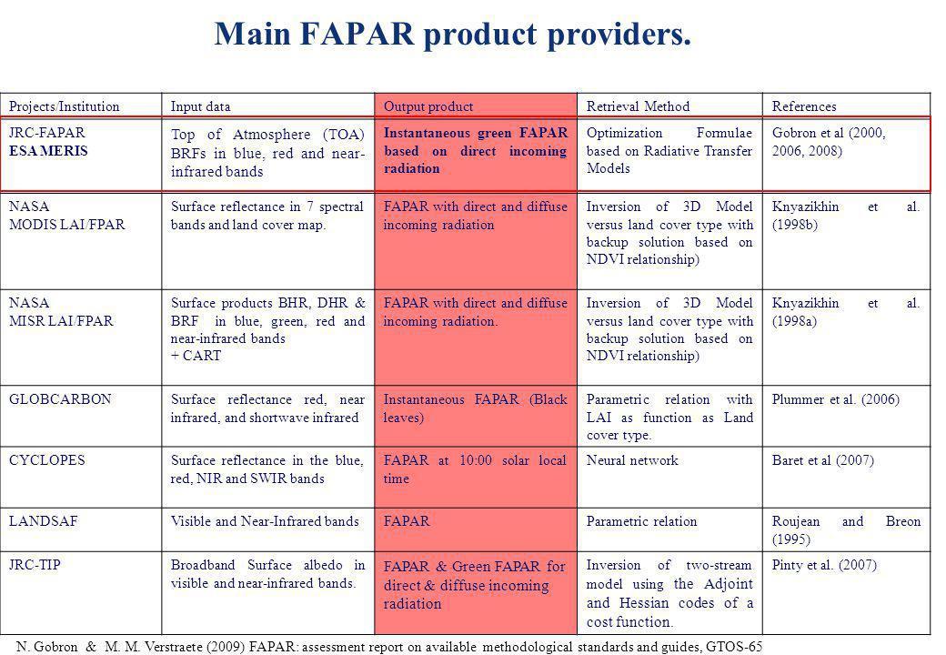 Main FAPAR product providers. Projects/InstitutionInput dataOutput productRetrieval MethodReferences JRC-FAPAR ESA MERIS Top of Atmosphere (TOA) BRFs