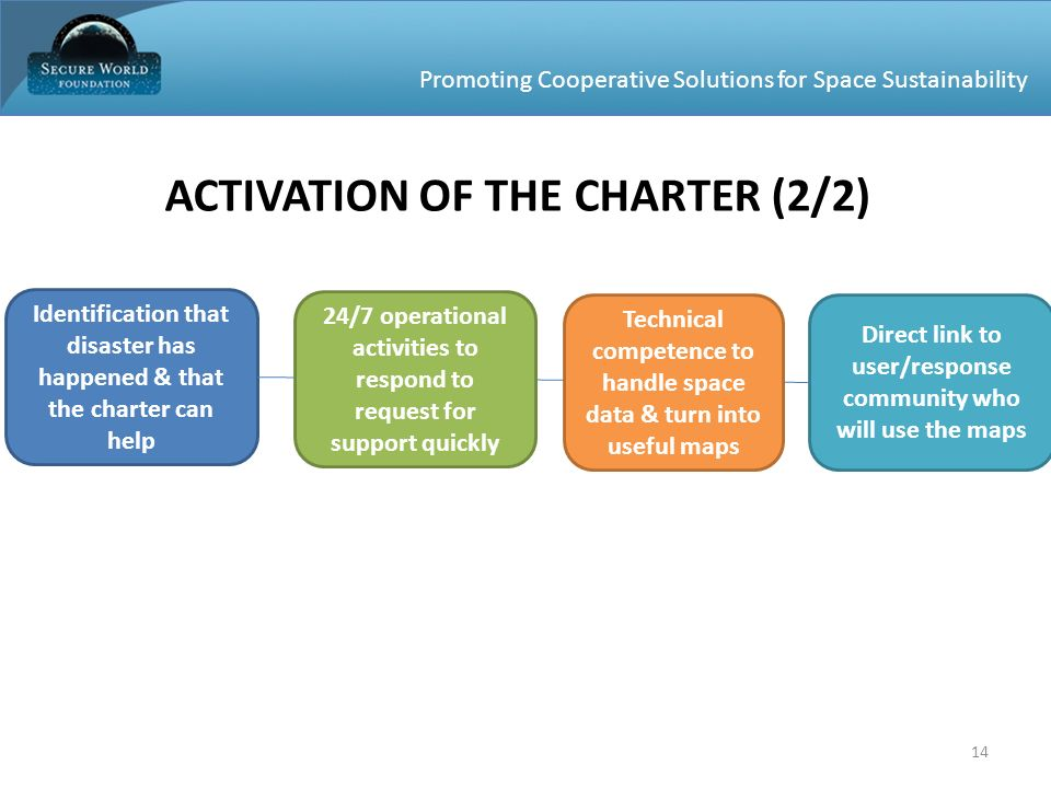 Promoting Cooperative Solutions for Space Sustainability ACTIVATION OF THE CHARTER (2/2) Identification that disaster has happened & that the charter