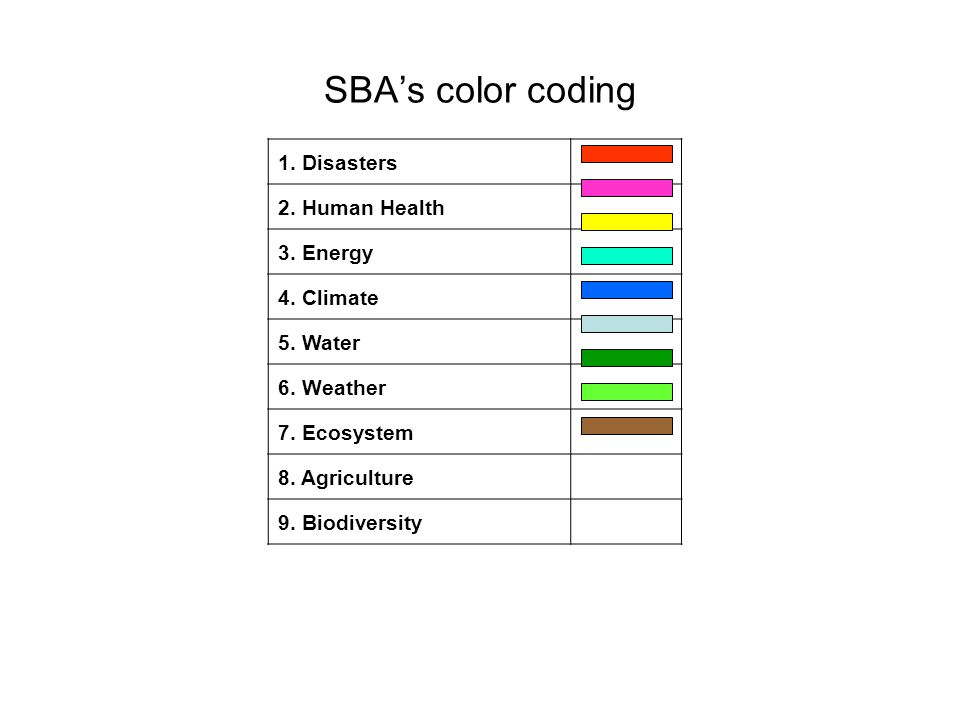 SBAs color coding 1. Disasters 2. Human Health 3. Energy 4. Climate 5. Water 6. Weather 7. Ecosystem 8. Agriculture 9. Biodiversity