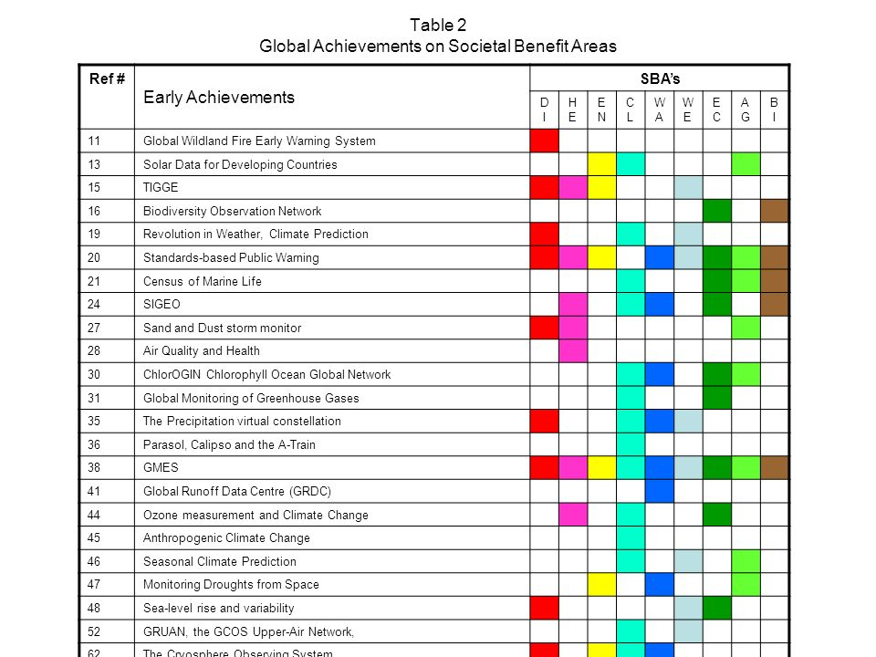 Table 2 Global Achievements on Societal Benefit Areas Ref # Early Achievements SBAs DIDI HEHE ENEN CLCL WAWA WEWE ECEC AGAG BIBI 11Global Wildland Fire Early Warning System 13Solar Data for Developing Countries 15TIGGE 16Biodiversity Observation Network 19Revolution in Weather, Climate Prediction 20Standards-based Public Warning 21Census of Marine Life 24SIGEO 27Sand and Dust storm monitor 28Air Quality and Health 30ChlorOGIN Chlorophyll Ocean Global Network 31Global Monitoring of Greenhouse Gases 35The Precipitation virtual constellation 36Parasol, Calipso and the A-Train 38GMES 41Global Runoff Data Centre (GRDC) 44Ozone measurement and Climate Change 45Anthropogenic Climate Change 46Seasonal Climate Prediction 47Monitoring Droughts from Space 48Sea-level rise and variability 52GRUAN, the GCOS Upper-Air Network, 62The Cryosphere Observing System 65Center for Satellite Based Crisis Information 67Detection of Mesopause Change (NDMC) 72Continuous Plankton Recorder survey 74Solar Energy Survey of Users Requirements
