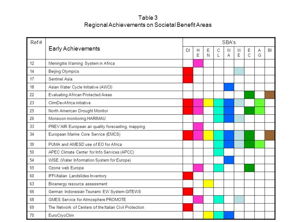 Table 3 Regional Achievements on Societal Benefit Areas Ref # Early Achievements SBAs DIHEHE ENEN CLCL WAWA WEWE ECEC AGAG BI 12Meningitis Warning Sys