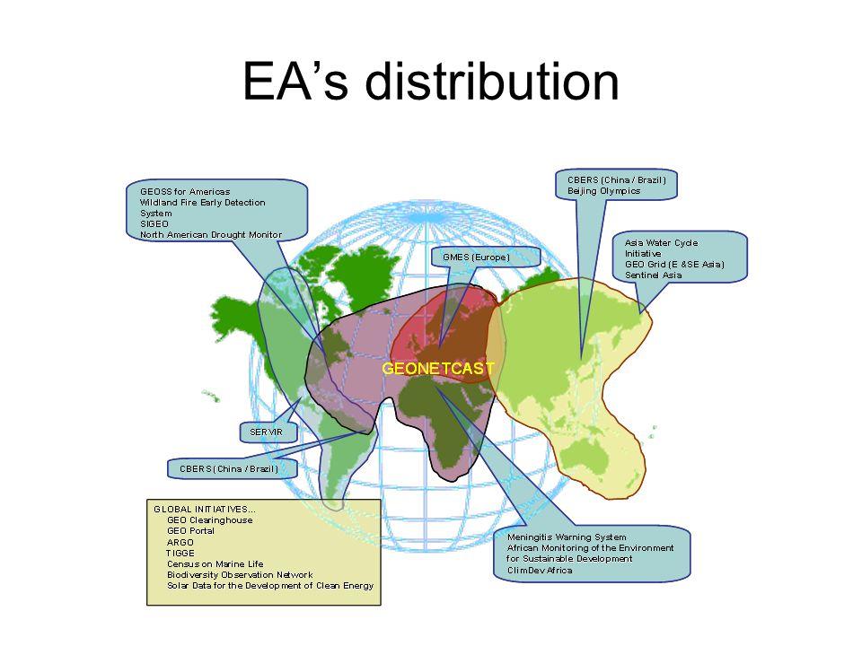 EAs distribution