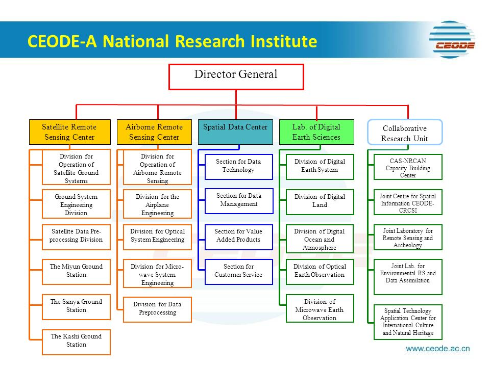CEODE-A National Research Institute Director General Division for Operation of Airborne Remote Sensing Satellite Remote Sensing Center Division for Op