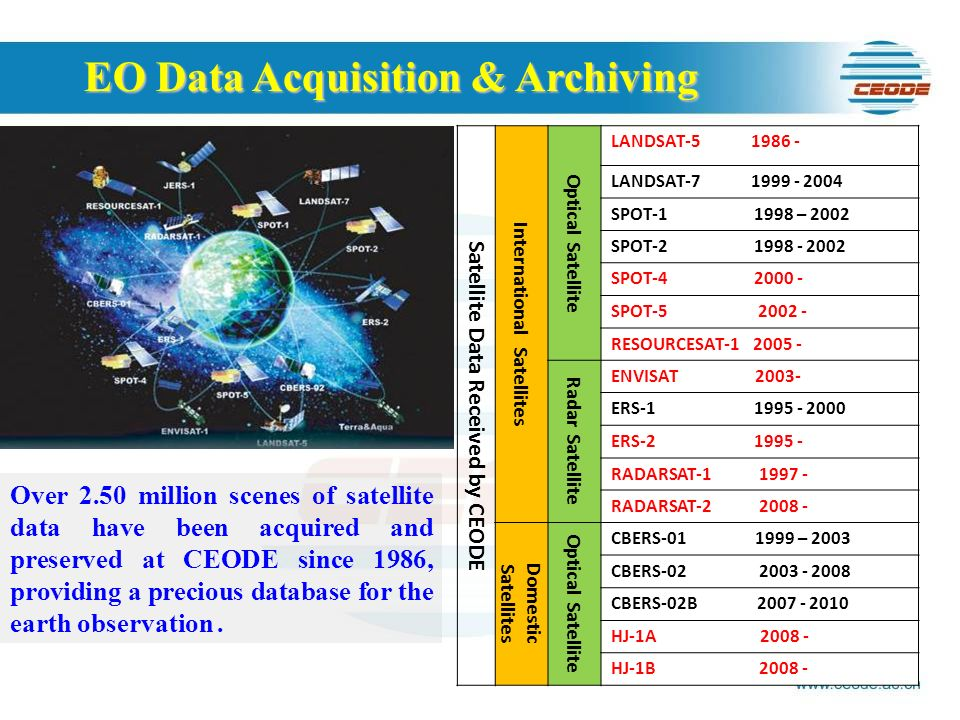 EO Data Acquisition & Archiving Satellite Data Received by CEODE International Satellites Optical Satellite LANDSAT LANDSAT SPOT – 2002 SPOT SPOT SPOT RESOURCESAT Radar Satellite ENVISAT ERS ERS RADARSAT RADARSAT Domestic Satellites Optical Satellite CBERS – 2003 CBERS CBERS-02B HJ-1A HJ-1B Over 2.50 million scenes of satellite data have been acquired and preserved at CEODE since 1986, providing a precious database for the earth observation.
