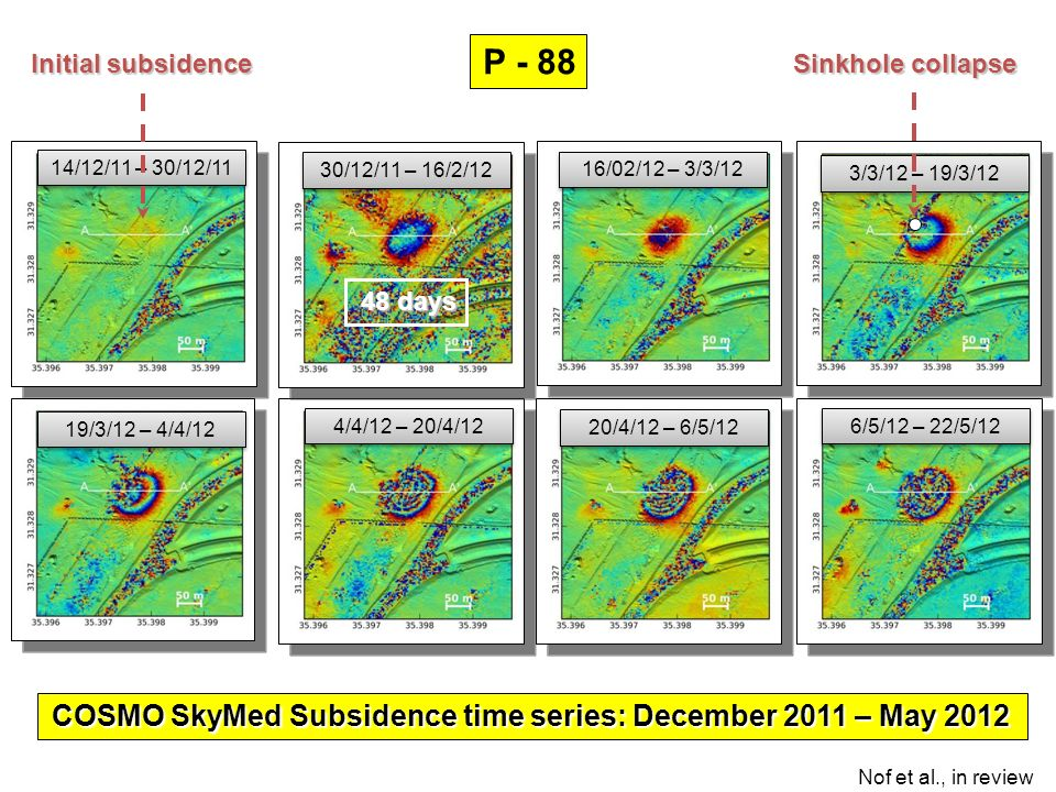 0 -44 66 Uplift (mm) 1993 1995 19971999 2001 Mt. Sdom salt diapir – uplift time series