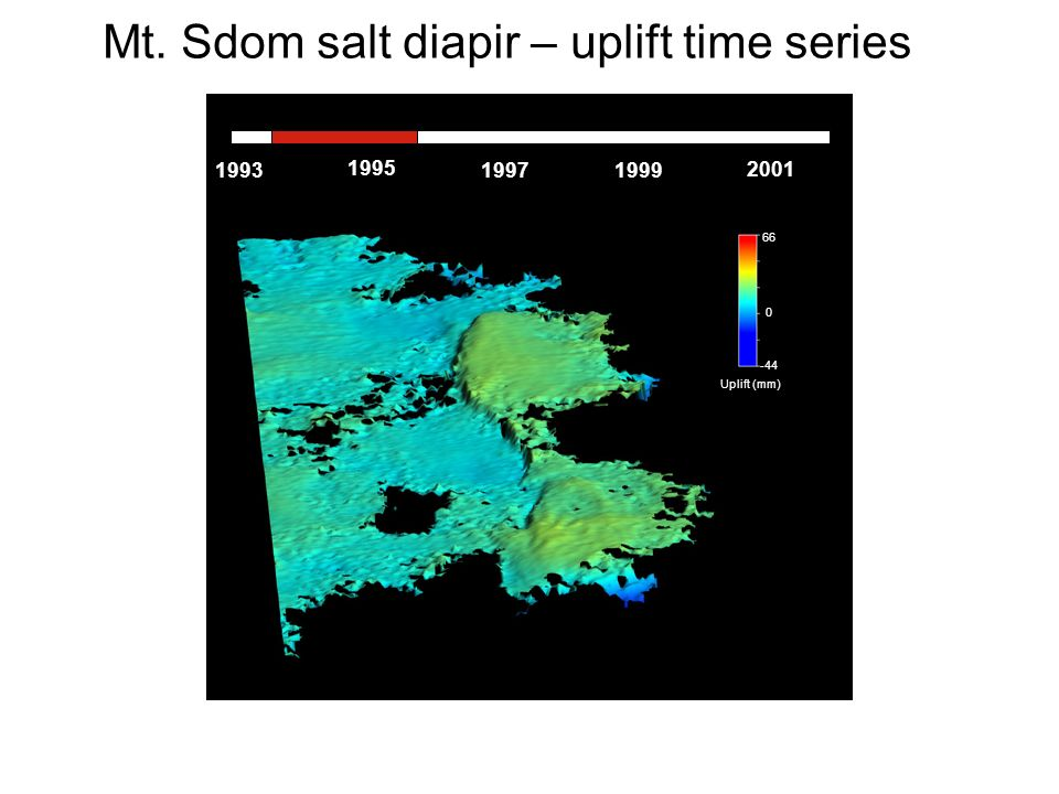 0 -44 66 Uplift (mm) 1993 1995 199719992001 Mt. Sdom salt diapir – uplift time series