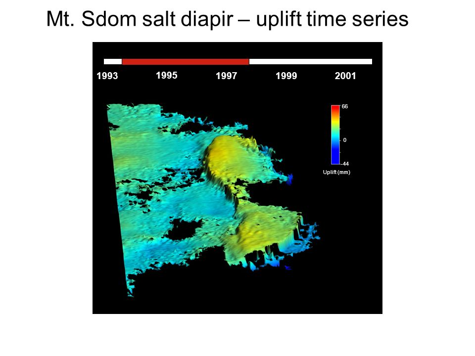 0 -44 66 Uplift (mm) 1993 1995 199719992001 Mt. Sdom salt diapir – uplift time series