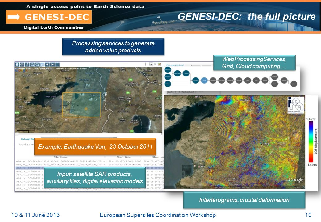 Digital Earth Communities GENESI-DEC: the full picture Processing services to generate added value products Example: Earthquake Van, 23 October 2011 Interferograms, crustal deformation WebProcessingServices, Grid, Cloud computing … Input: satellite SAR products, auxiliary files, digital elevation models 10 & 11 June 2013European Supersites Coordination Workshop10