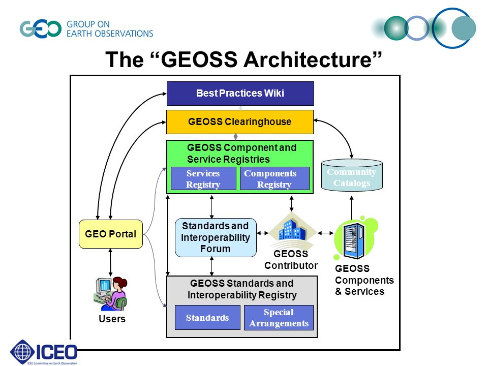 The GEOSS Architecture GEO Portal Standards and Interoperability Forum GEOSS Contributor Users GEOSS Clearinghouse GEOSS Standards and Interoperability Registry Standards Special Arrangements Components Registry Services Registry GEOSS Component and Service Registries GEOSS Components & Services Community Catalogs Best Practices Wiki