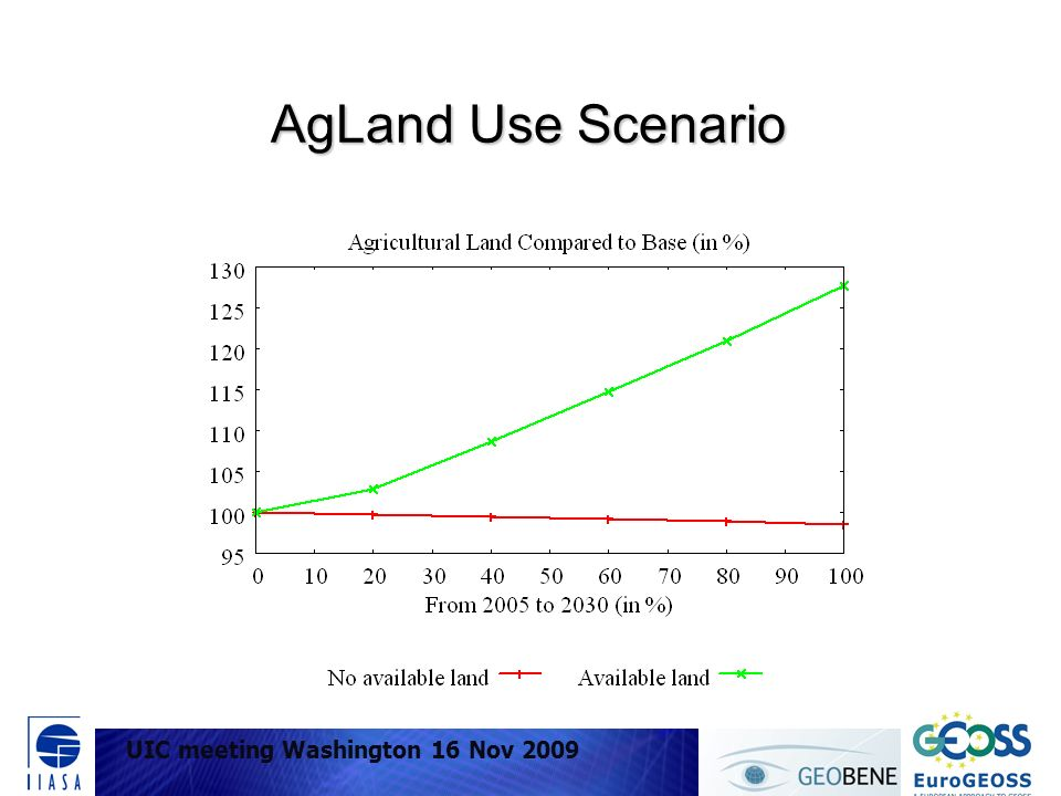 UIC meeting Washington 16 Nov 2009 AgLand Use Scenario