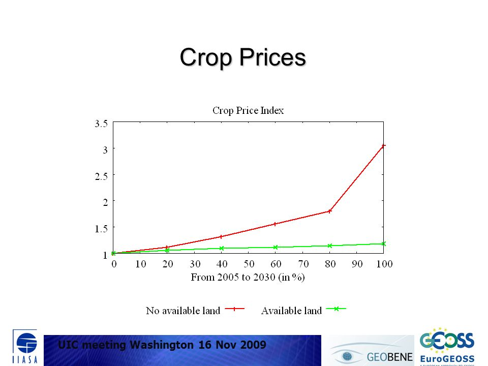 UIC meeting Washington 16 Nov 2009 Crop Prices