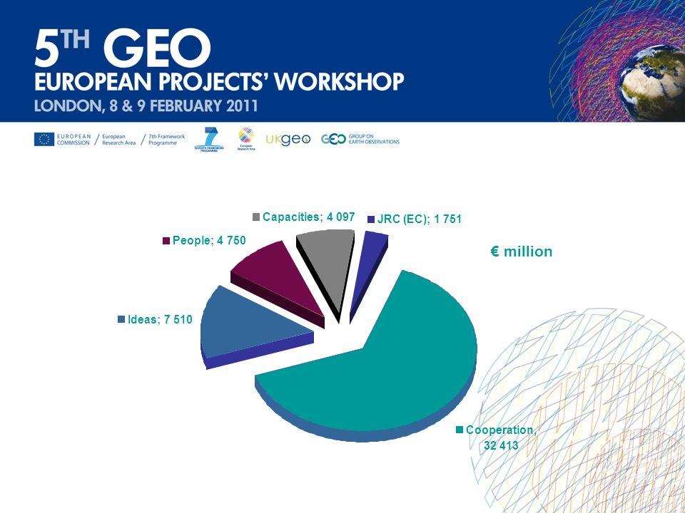 million Ideas; 7 510 People; 4 750 Capacities; 4 097 JRC (EC); 1 751 Cooperation, 32 413