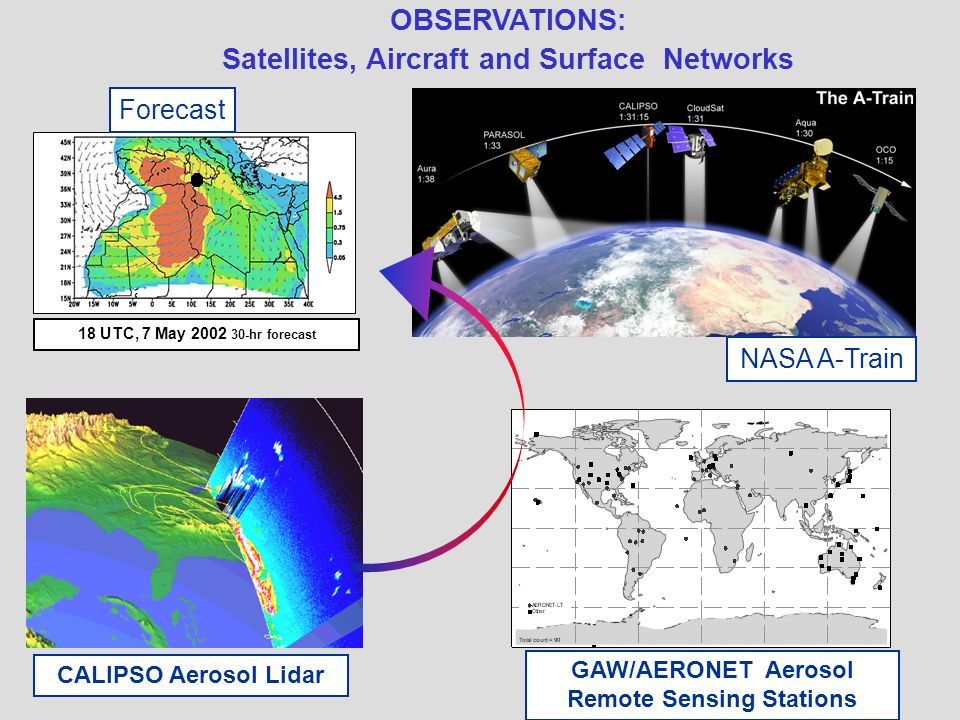 OBSERVATIONS: Satellites, Aircraft and Surface Networks NASA A-Train CALIPSO Aerosol Lidar GAW/AERONET Aerosol Remote Sensing Stations 18 UTC, 7 May 2002 30-hr forecast Forecast