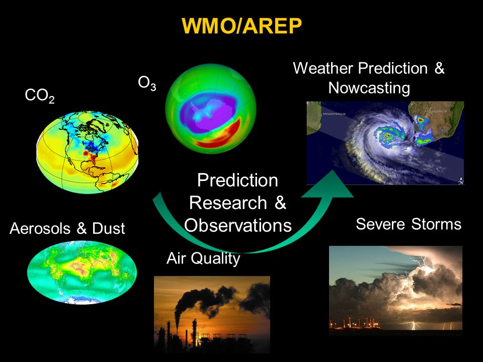 WMO/AREP Aerosols & Dust Severe Storms Prediction Research & Observations O3O3 Weather Prediction & Nowcasting Air Quality CO 2