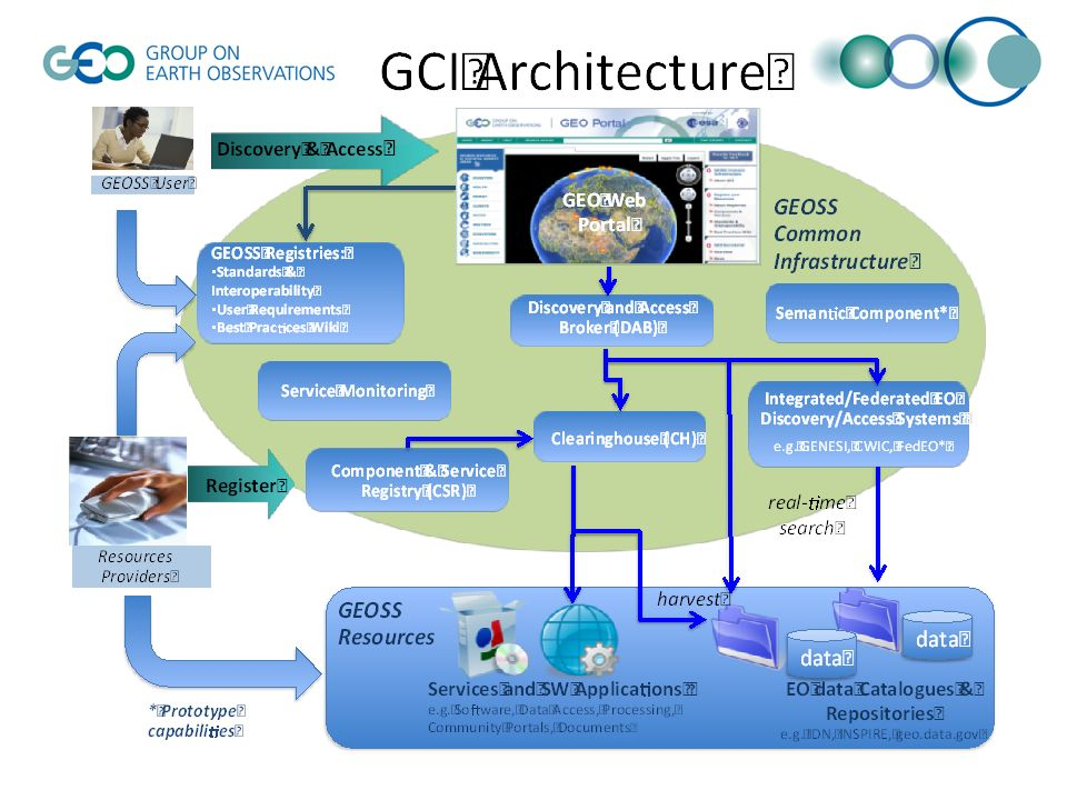 GEOSS Common Infrastructure (3) The GCI consists of the following main elements: GEO Web Portal (GWP): web interface for end users to search and access GEOSS resources; Discovery and Access Broker (DAB): is a middleware framework allowing discovery and access of heterogeneous resources from different information systems and capacities; it is accessed by the GWP in a transparent manner according to end user queries; Semantic Component (SC): contains semantic information to support user searches and the capturing of user-related information.