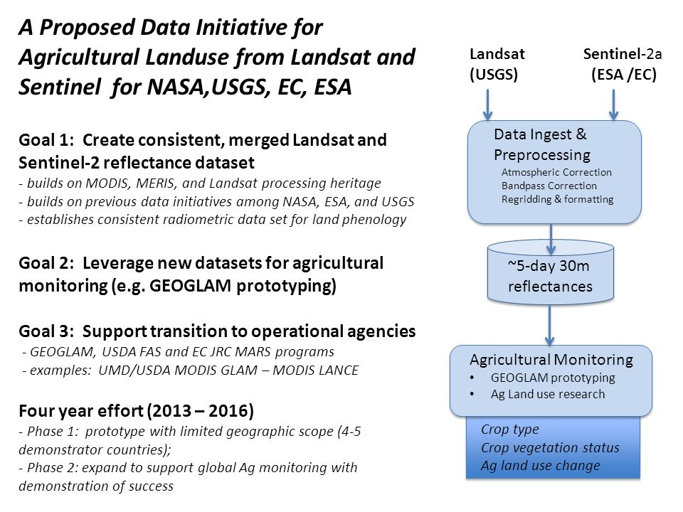 Sentinel-2a (ESA /EC) Landsat (USGS) Data Ingest & Preprocessing Atmospheric Correction Bandpass Correction Regridding & formatting Agricultural Monitoring GEOGLAM prototyping Ag Land use research ~5-day 30m reflectances A Proposed Data Initiative for Agricultural Landuse from Landsat and Sentinel for NASA,USGS, EC, ESA Goal 1: Create consistent, merged Landsat and Sentinel-2 reflectance dataset - builds on MODIS, MERIS, and Landsat processing heritage - builds on previous data initiatives among NASA, ESA, and USGS - establishes consistent radiometric data set for land phenology Goal 2: Leverage new datasets for agricultural monitoring (e.g.