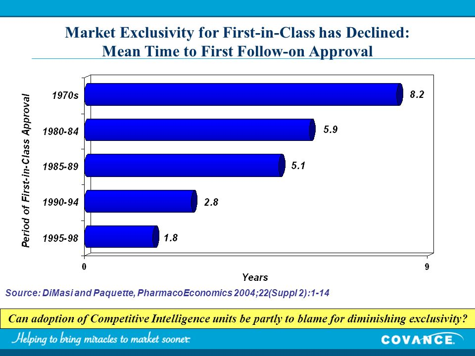 Source: DiMasi and Paquette, PharmacoEconomics 2004;22(Suppl 2):1-14 Market Exclusivity for First-in-Class has Declined: Mean Time to First Follow-on