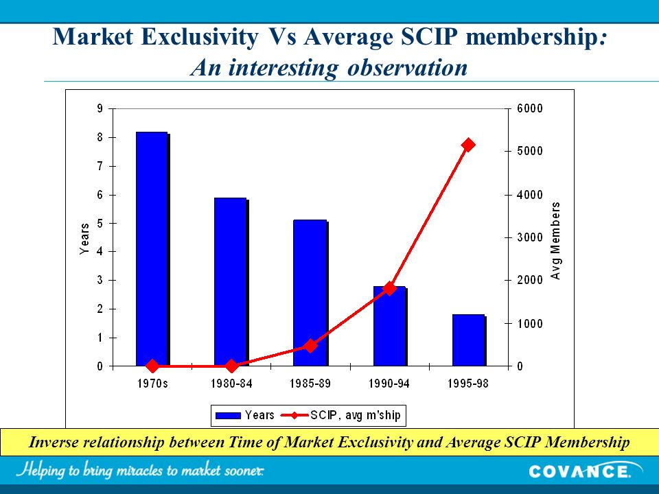 Market Exclusivity Vs Average SCIP membership: An interesting observation Inverse relationship between Time of Market Exclusivity and Average SCIP Membership