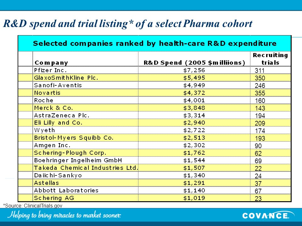 R&D spend and trial listing* of a select Pharma cohort *Source: ClinicalTrials.gov 311 350 246 355 160 143 194 209 174 193 90 62 69 22 24 37 67 23