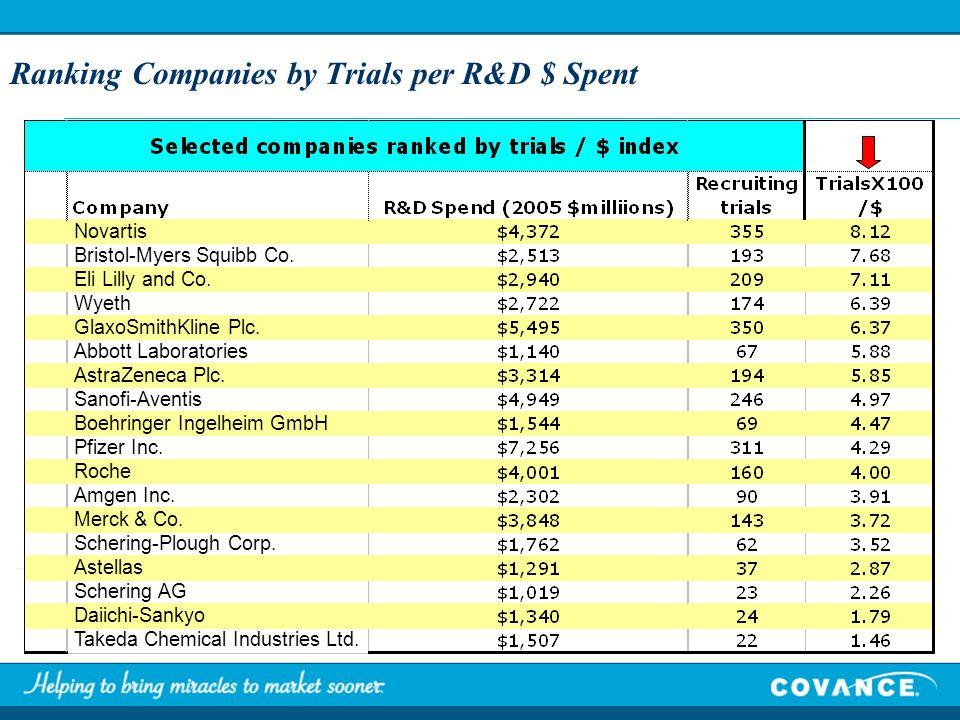 Ranking Companies by Trials per R&D $ Spent Novartis Bristol-Myers Squibb Co.