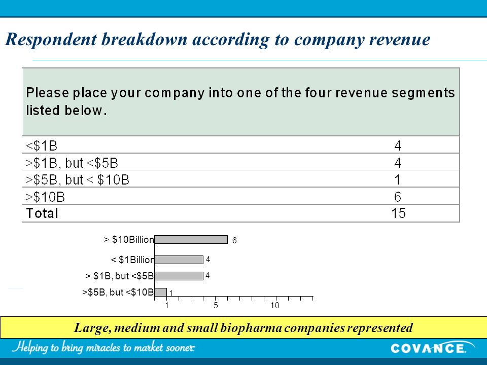 Respondent breakdown according to company revenue Large, medium and small biopharma companies represented > $10Billion < $1Billion >$5B, but <$10B 1510 6 4 4 1 > $1B, but <$5B