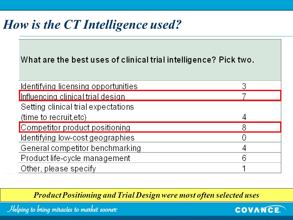 How is the CT Intelligence used? Product Positioning and Trial Design were most often selected uses