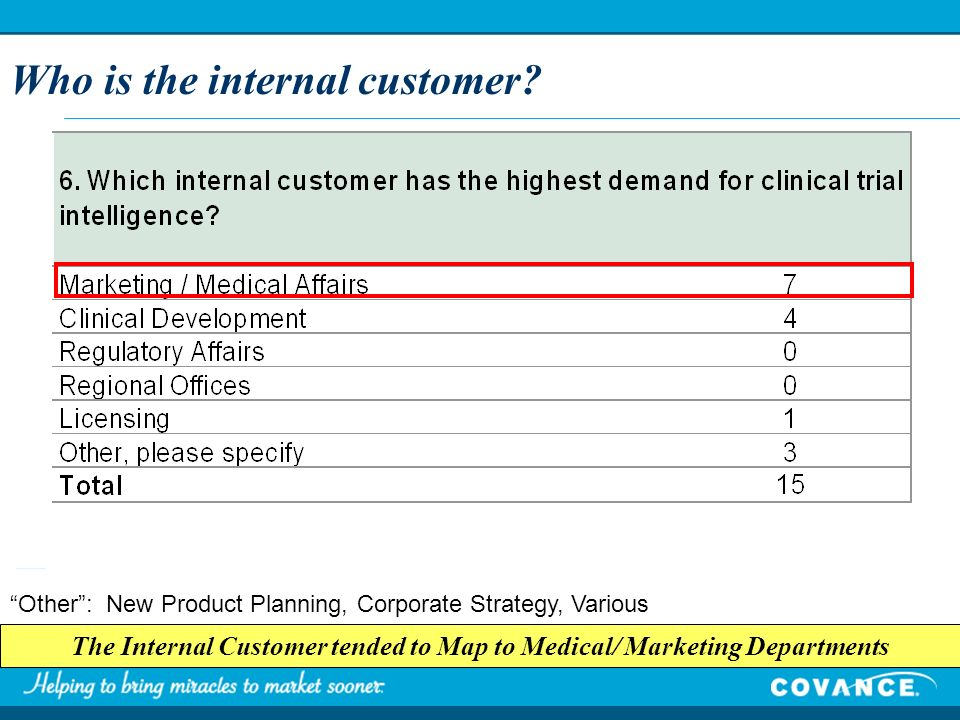 Who is the internal customer? The Internal Customer tended to Map to Medical/ Marketing Departments Other: New Product Planning, Corporate Strategy, V